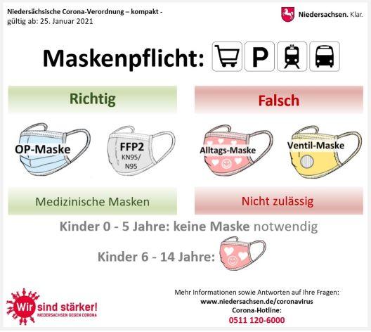 Grafik 1 - Maskenpflicht